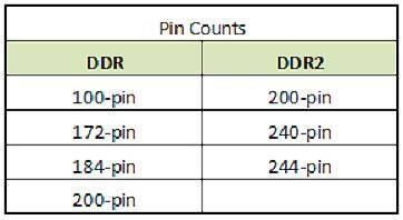 Quelle est la différence entre DDR et DDR2 SDRAM?