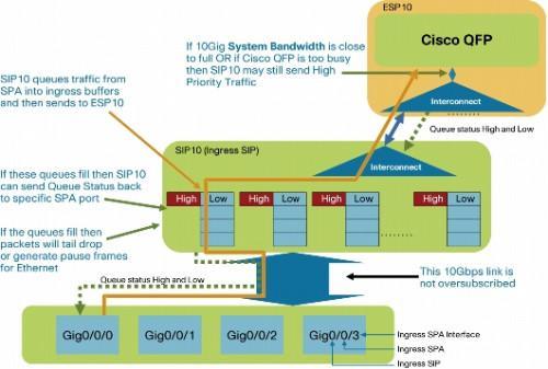 A propos de trames Ethernet