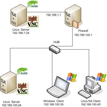 Comment installer TightVNC en tant que service sur Windows Vista